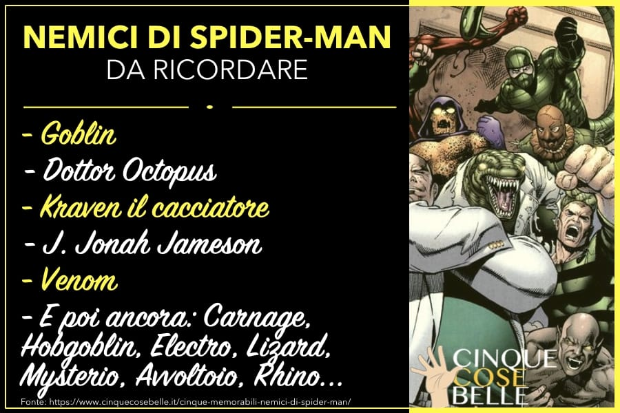L'infografica sui nemici di Spider-Man