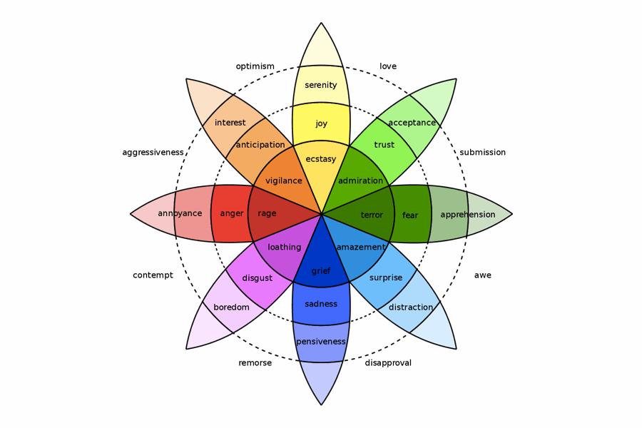 La ruota delle emozioni teorizzata dallo psicologo Robert Plutchiks