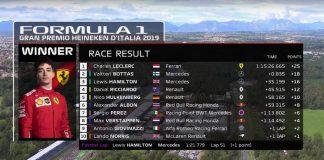 L'ordine di arrivo al GP di Monza con Charles Leclerc in testa