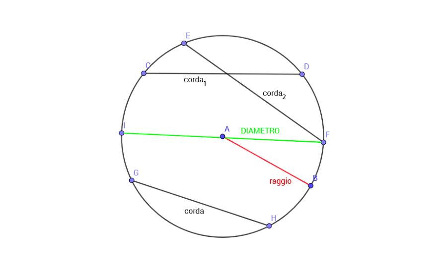 Raggio, diametro, corda e centro del cerchio (disegno di Matfil04 via Wikimedia Commons)