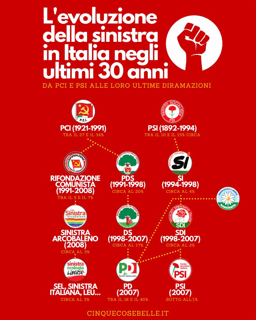 L'evoluzione della sinistra italiana negli ultimi 30 anni