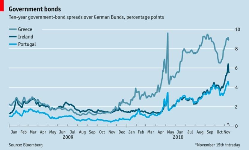 La crisi dello spread vissuta dalla Grecia