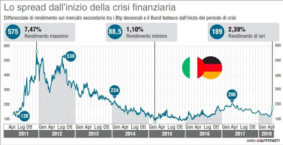 Lo spread italiano durante il governo Berlusconi e subito dopo