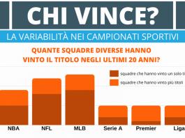 Chi vince nei campionati sportivi europei e americani?