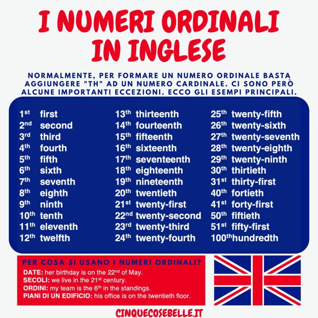 I numeri ordinali in inglese