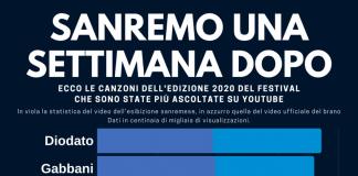 Sanremo 2020 una settimana dopo