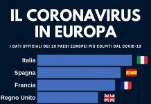 Le statistiche aggiornate sul coronavirus
