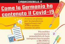 Come la Germania ha contenuto il Covid-19 finora