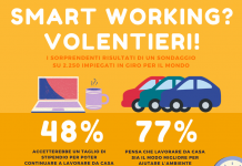Smart Working: quanti vorrebbero farlo