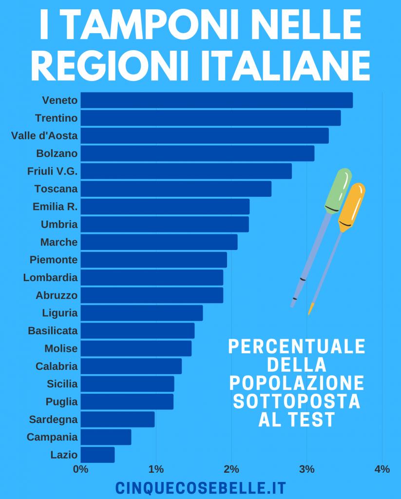 I tamponi effettuati in Italia al 23 aprile 2020