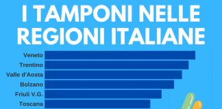 I tamponi nelle regioni italiane
