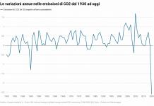 Il grafico delle variazioni annue nelle emissioni di CO2 dal 1930 ad oggi