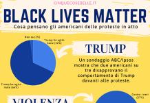 Cosa pensano gli americani sulle proteste per il Black Lives Matter e la morte di George Floyd